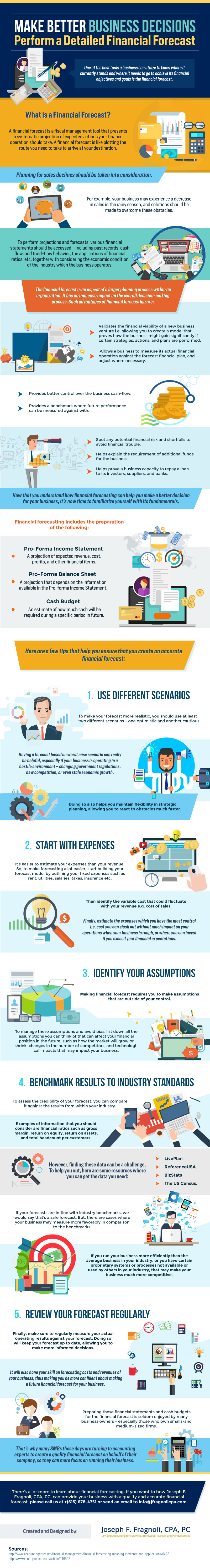 Make Better Business Decisions [Infographic]