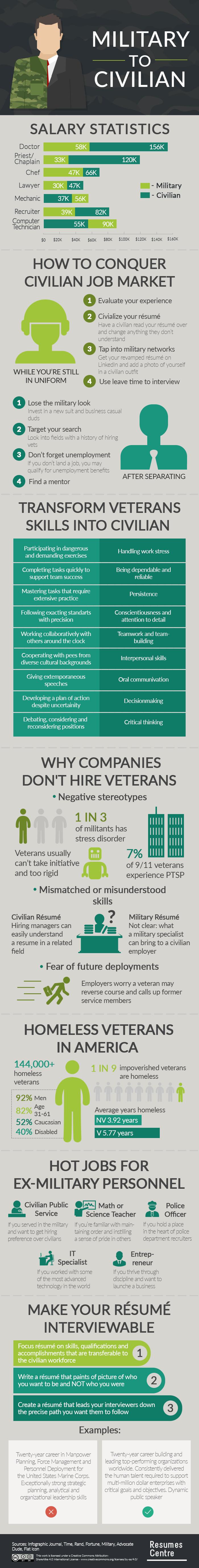 Military to Civilian [Infographic]