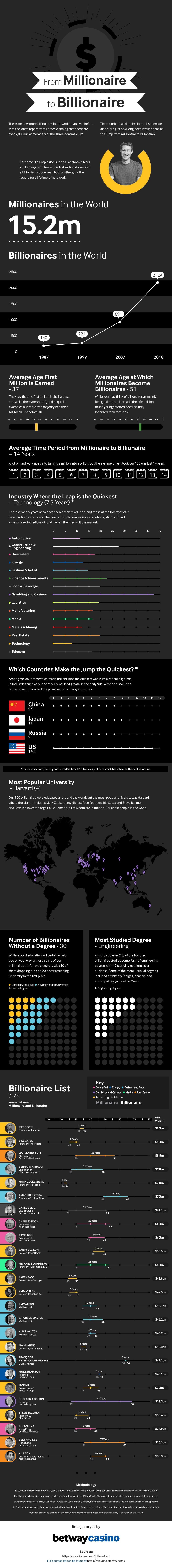 Millionaire To Billionaire [Infographic]