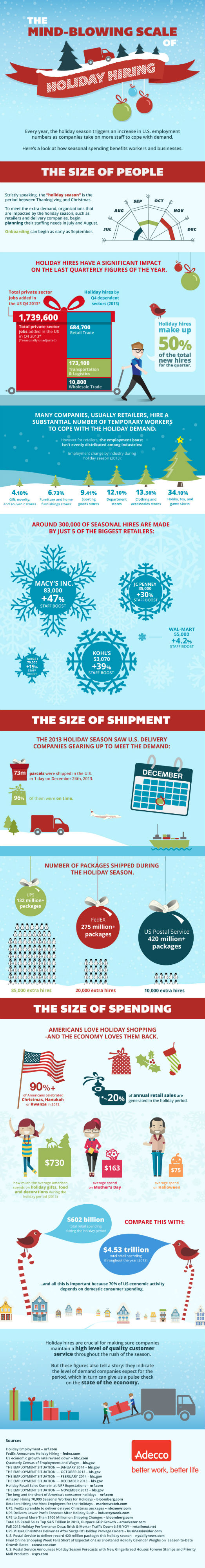 The Mind Blowing Impact Of The Holiday Season [Infographic]