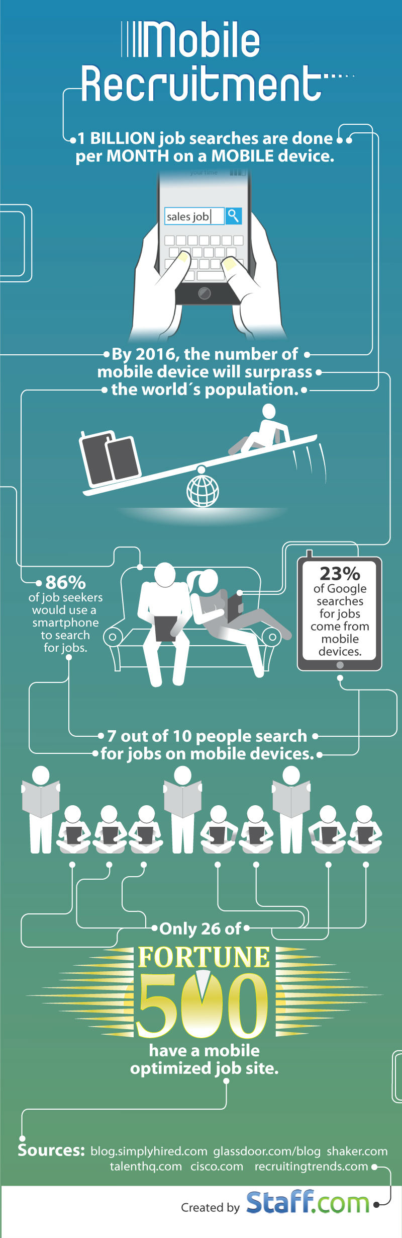What is your Mobile Recruitment Strategy? [Infographic]