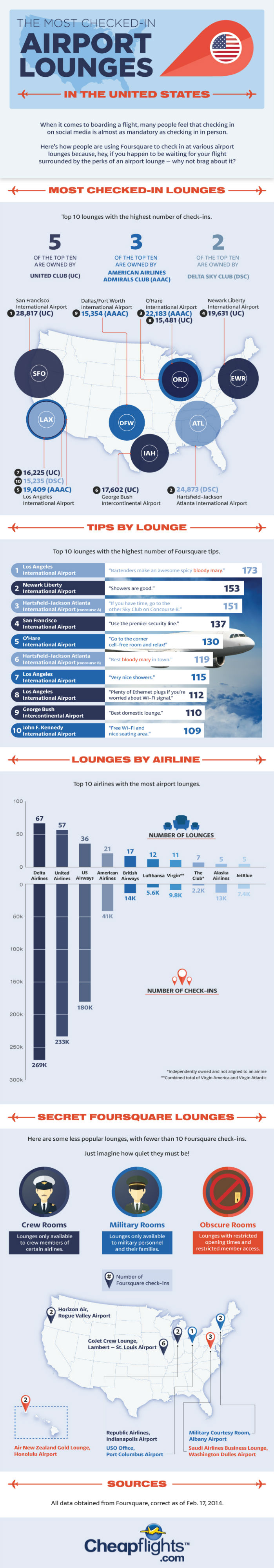 Most Checked-in Airport Lounges [Infographics]