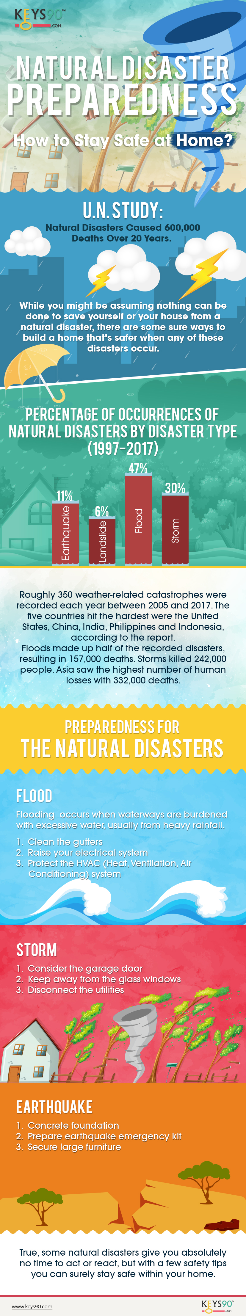 Staying Safe At Home During Natural Disasters [Infographic]