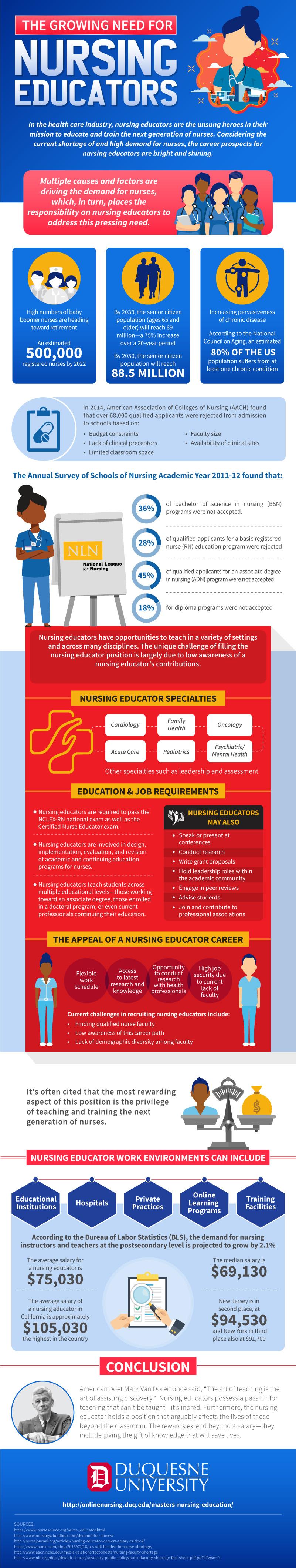 Demand For Nursing Educators [Infographic]