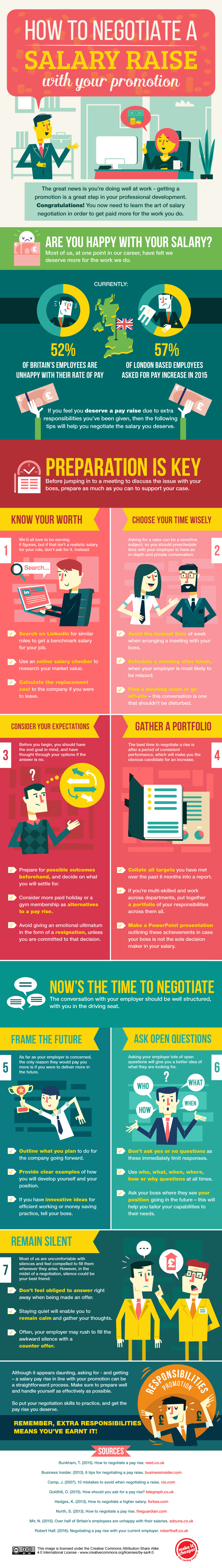 How To Negotiate A Salary Rise With Your Promotion [Infographic]