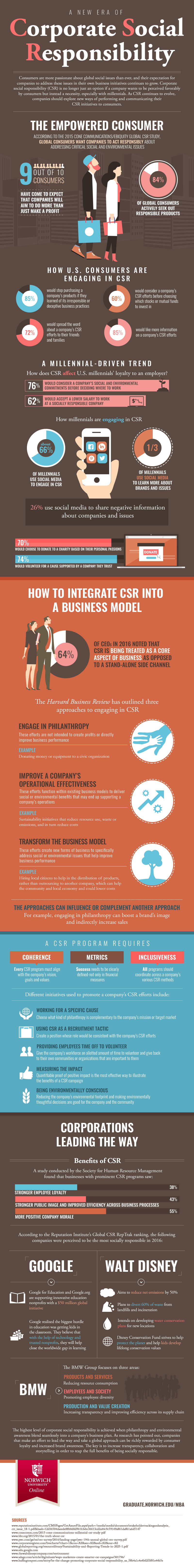 New Era Of Corporate Social Responsibility [Infographic]