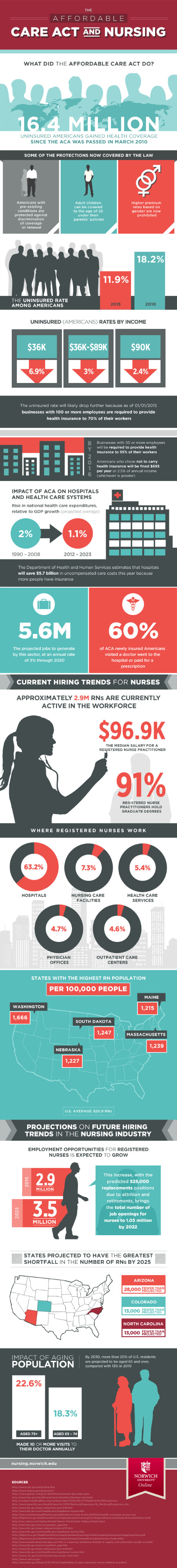 Affordable Care Act and Nursing [Infographic]