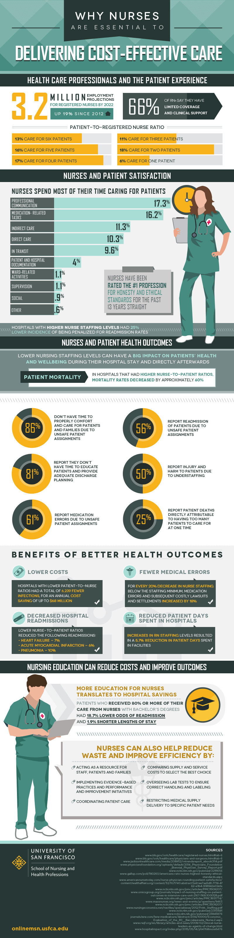 Vital Role Of Nurses In The Delivery Of Affordable Care [Infographic]