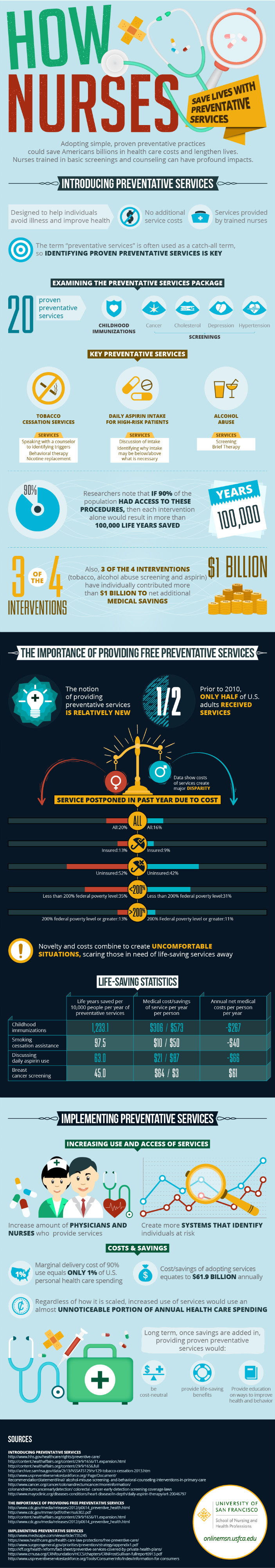 Nurses Play Crucial Role In Preventative Health Services [Infographic]