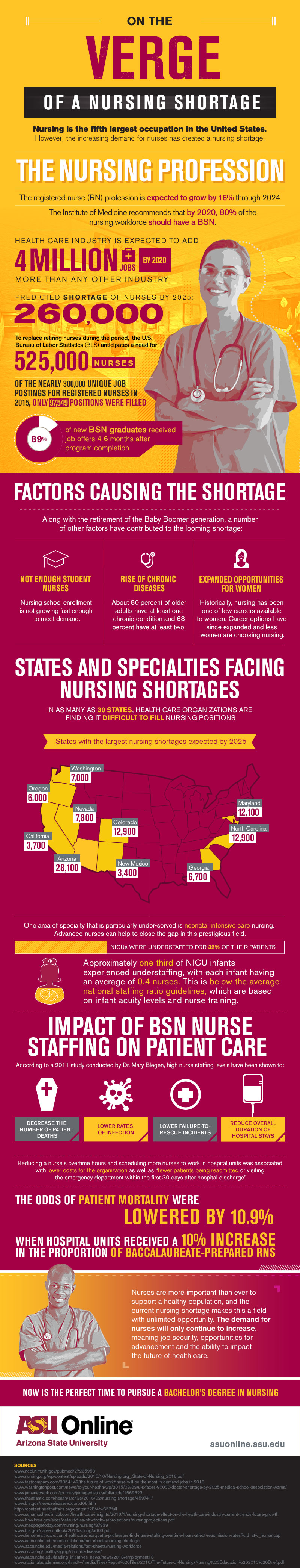 Brink of a Nursing Shortage [Infographic]