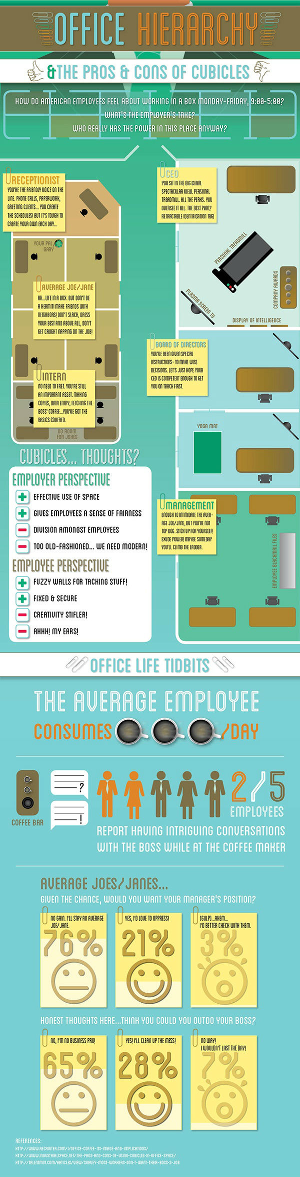 Office Hierarchy [Infographic]
