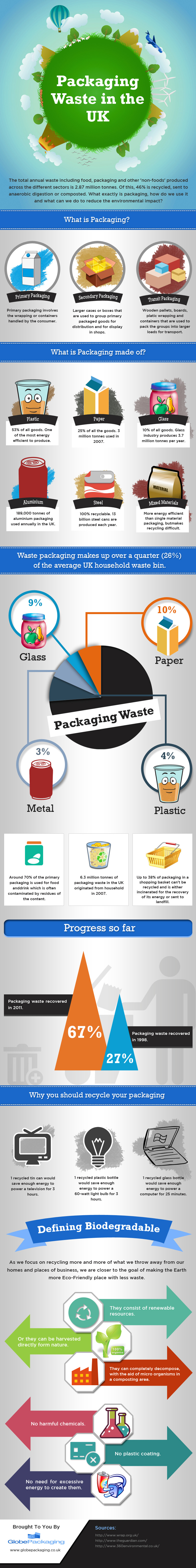Facts and Statistics about Packaging Waste in UK [Infographic]