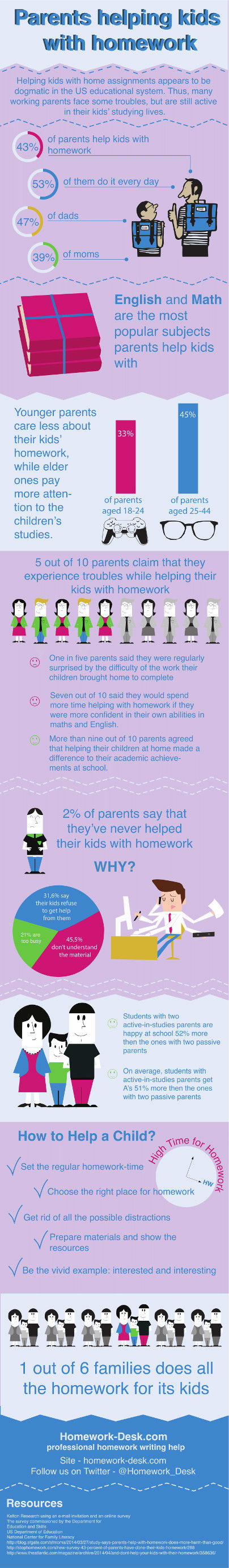 Parents Helping Kids With Homework [Infographic]