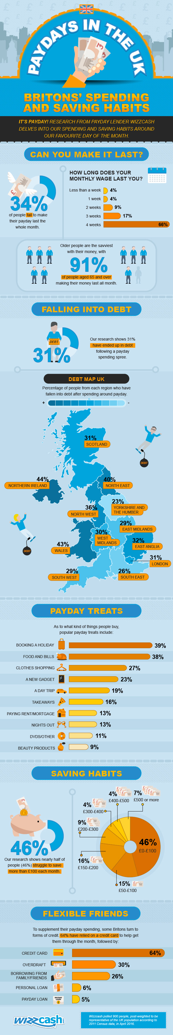 Britons' Spending And Saving Habits [Infographic]