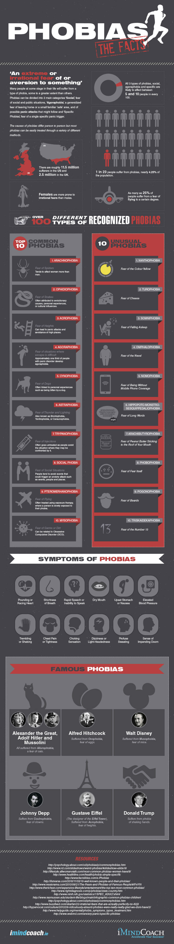 Phobias – The Facts [Infographic]
