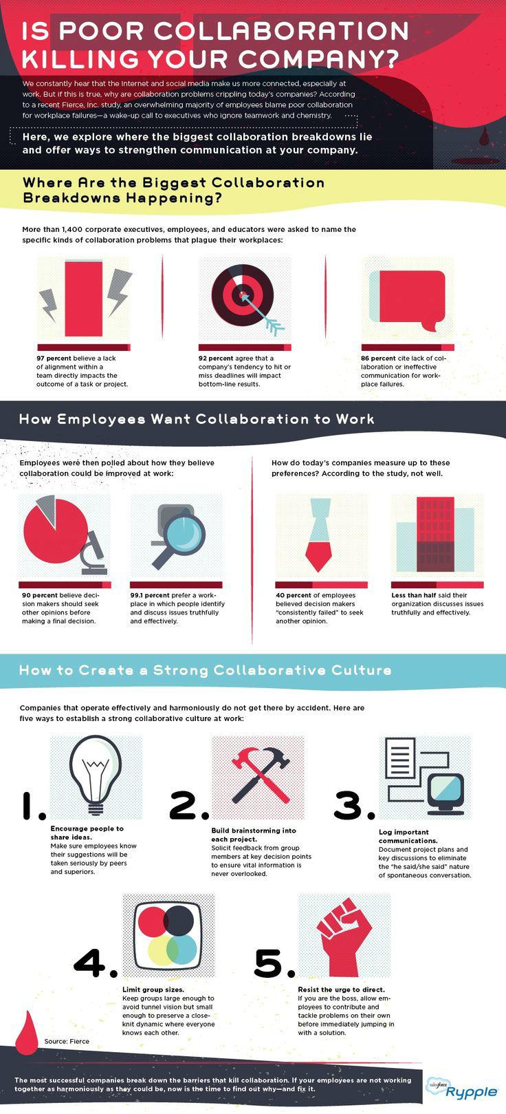 Is Poor Collaboration Killing Your Company? [Infographic]