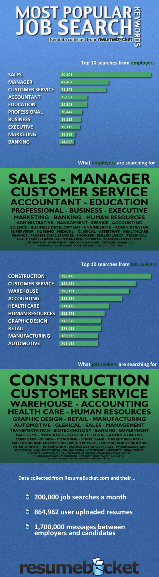 Most Popular Job Search Keywords [Infographic]
