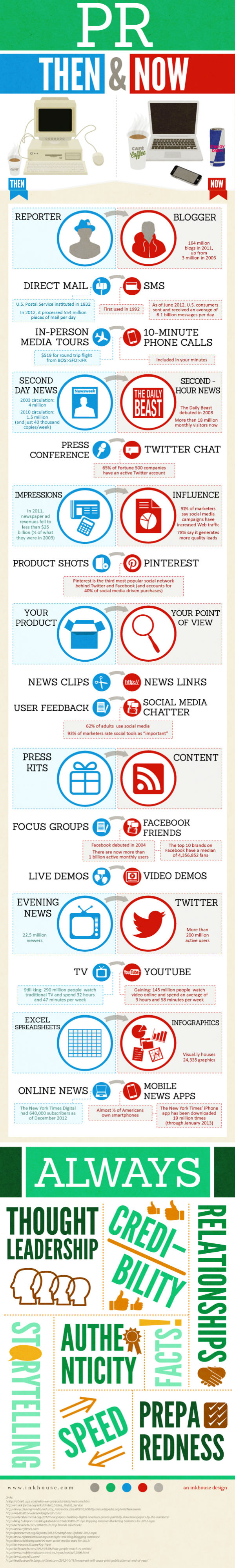 PR Then and Now [Infographic]