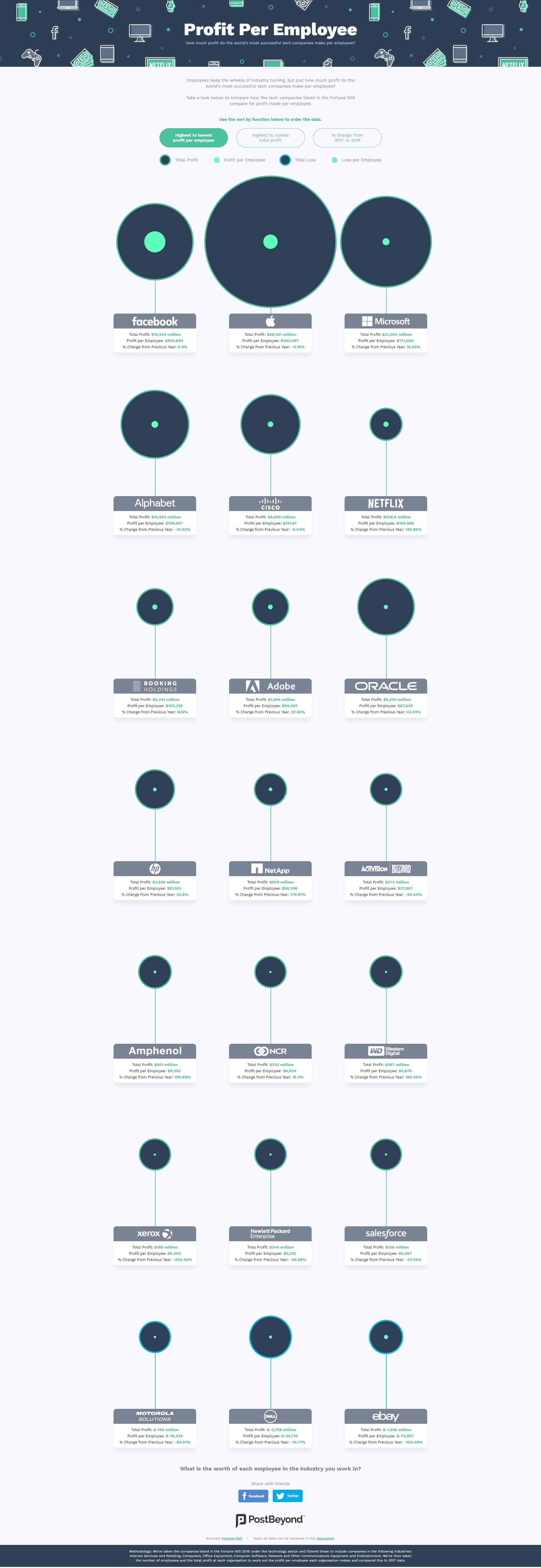 Profit Per Employee [Infographic]