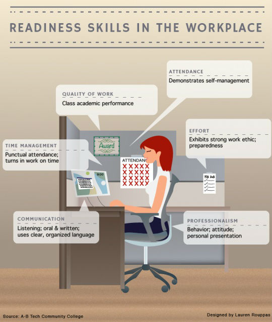 Readiness Skills in the Workplace [Infographic]