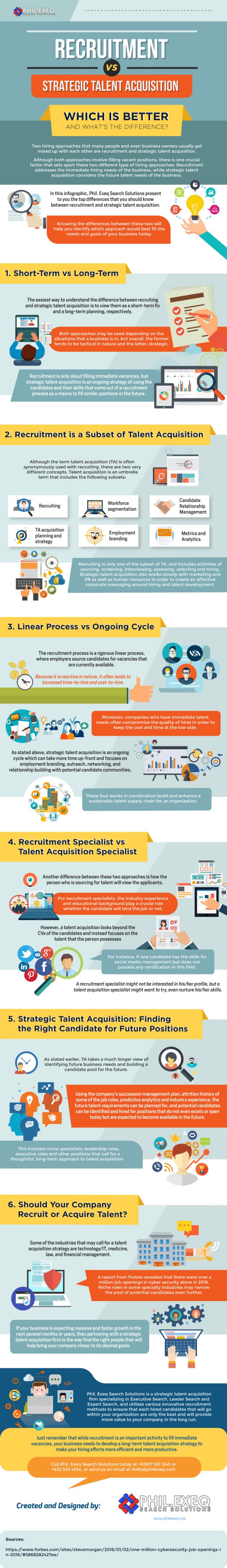 Recruitment vs Strategic Talent Acquisition [Infographic]