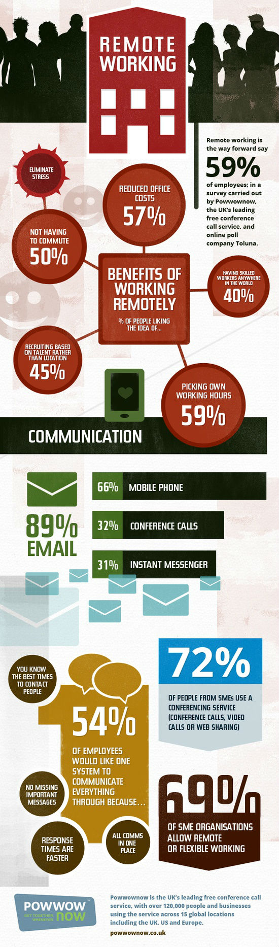 The Benefits to Remote Working Infographic