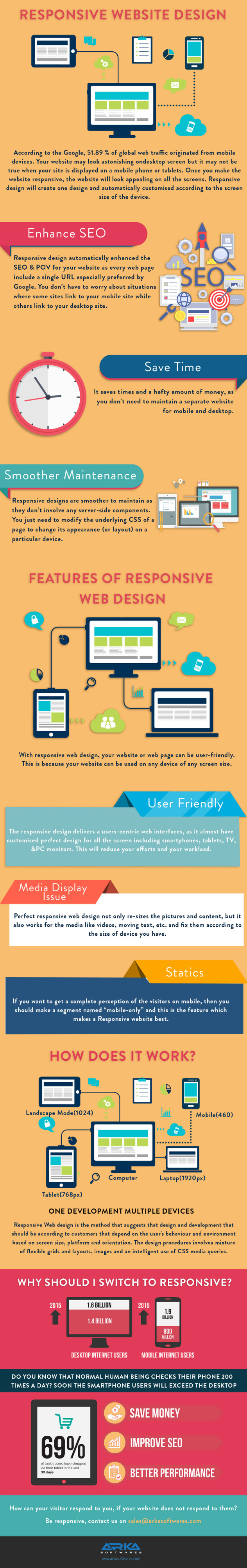 Responsive Website Design [Infographic]