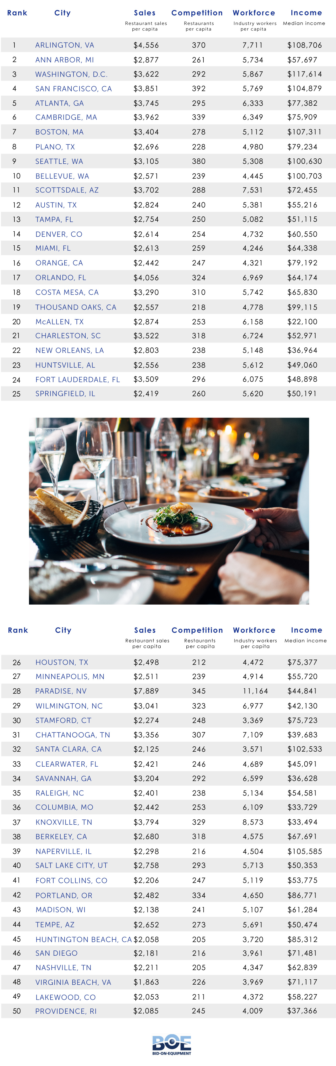 Best Cities To Start A Restaurant [Infographic]