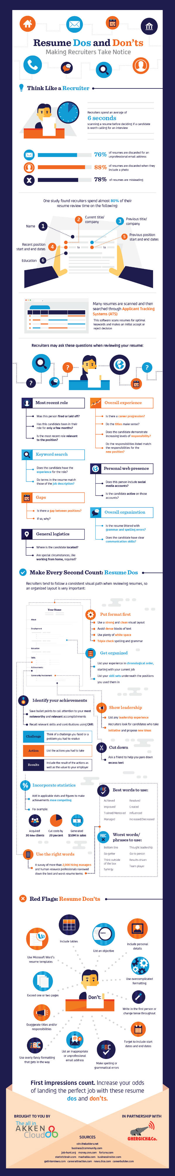 Resume Dos and Don'ts [Infographic]