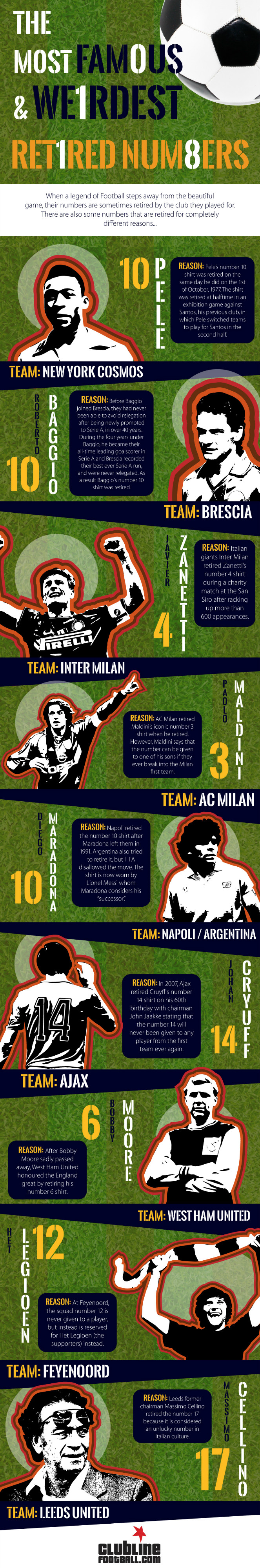 The Most Famous And Weirdest Retired Numbers [Infographic]