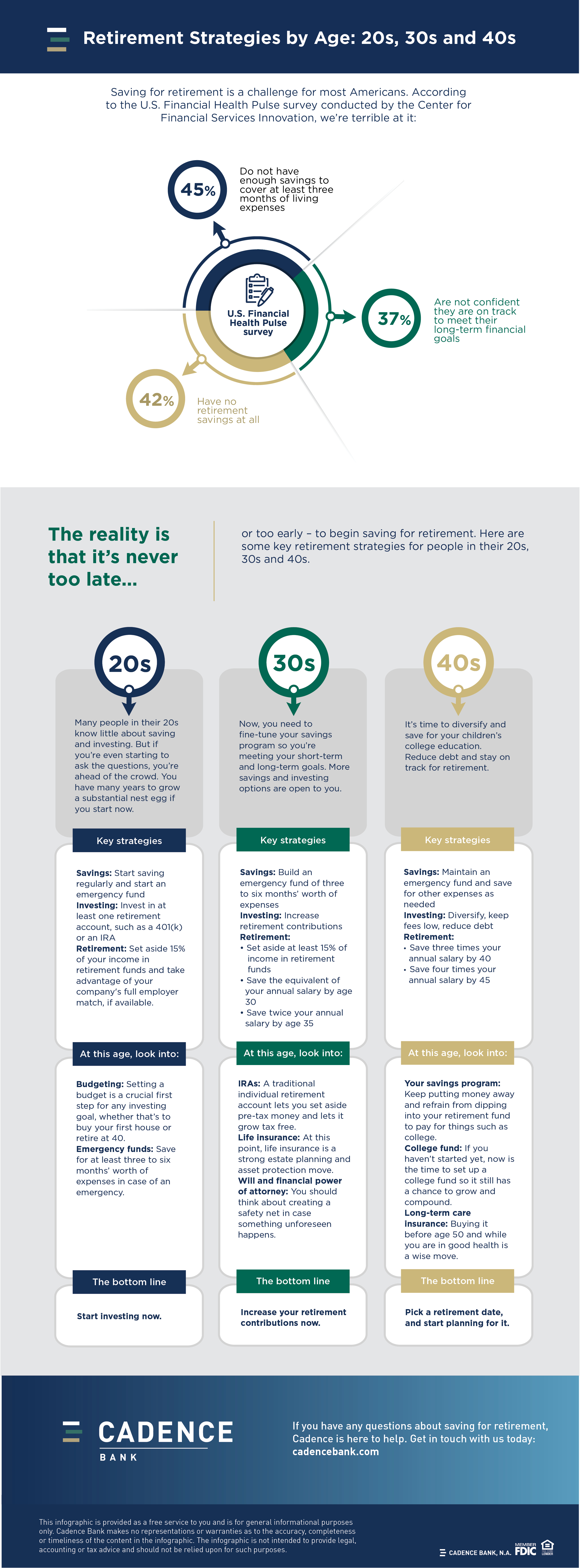 Retirement Strategies by Age: 20s, 30s and 40s [Infographic]