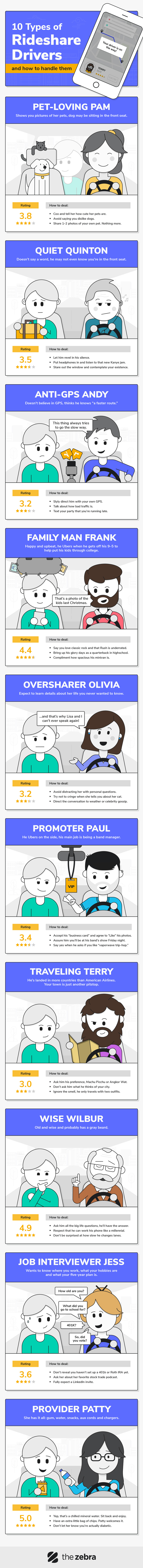 10 Types of Rideshare Drivers [Infographic]