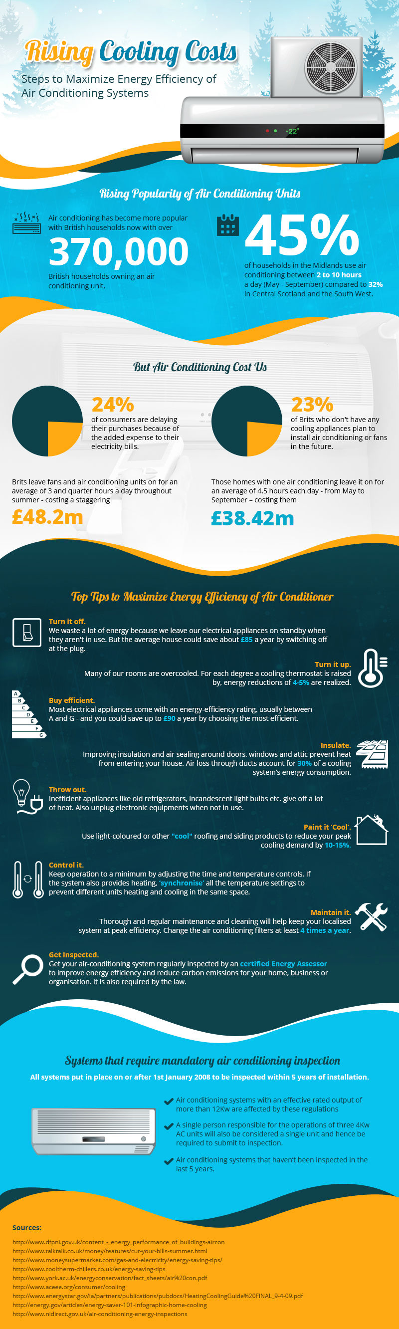 Rising Costs of Cooling [Infographic]