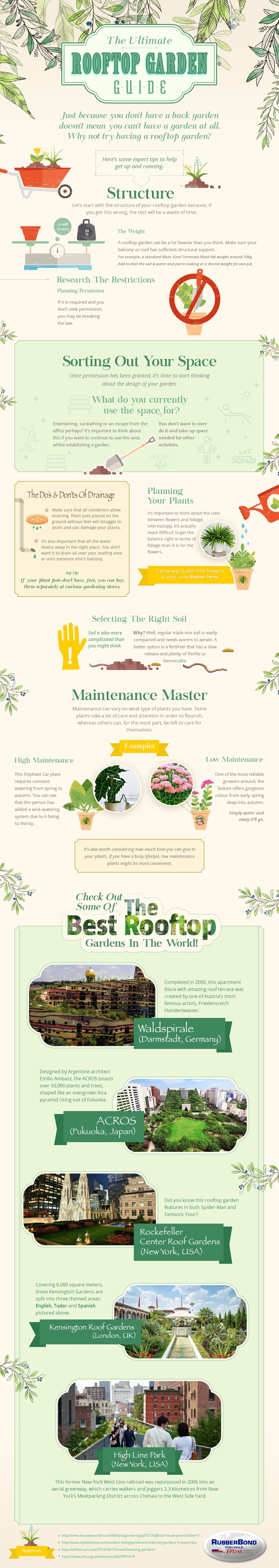 Ultimate Rooftop Garden Guide [Infographic]