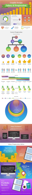 Salary and Progression [Infographic]