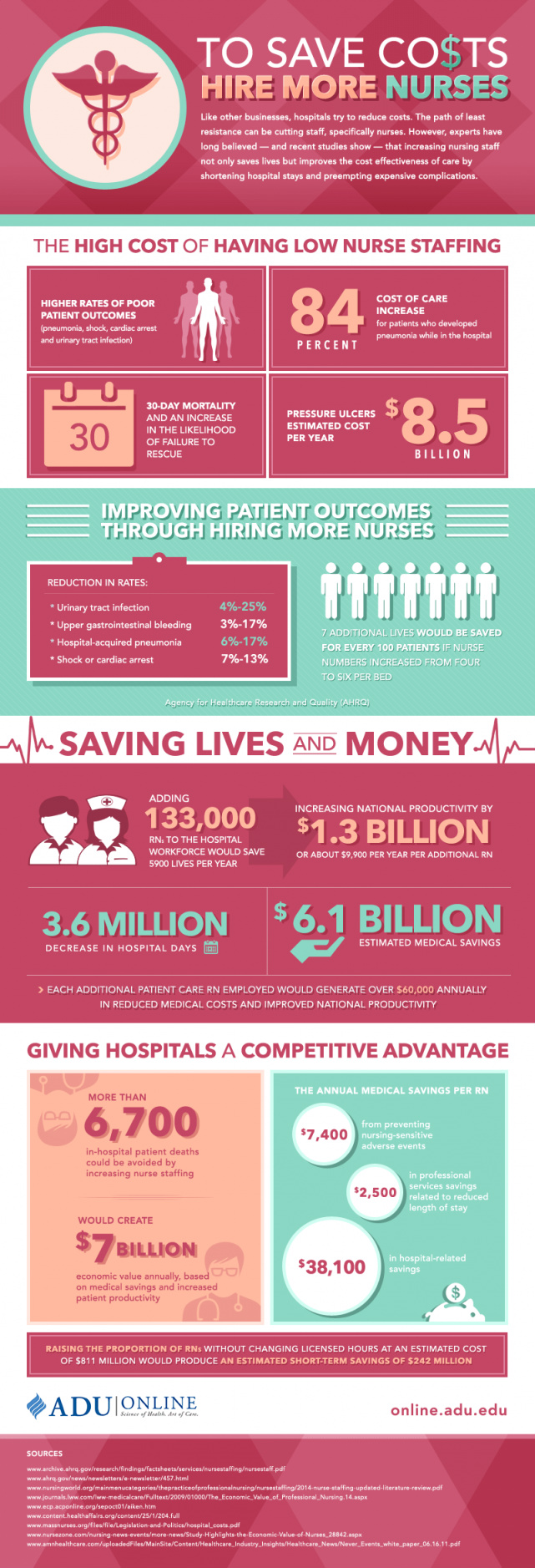 Hire More Nurses To Save On Costs [Infographic]