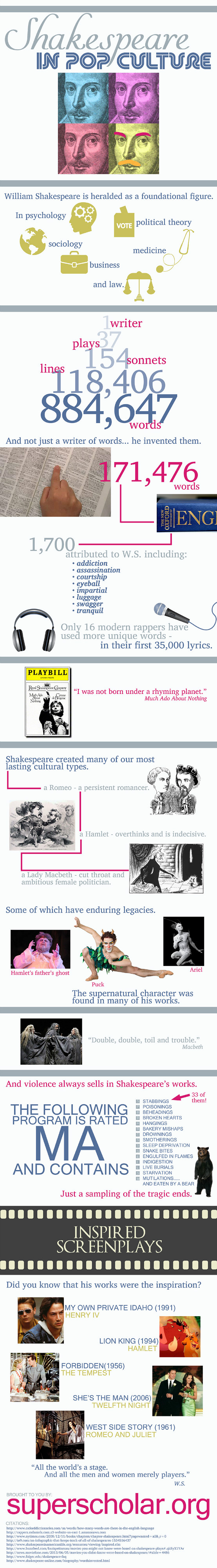What You Didn't Know About Shakespeare [Infographic]