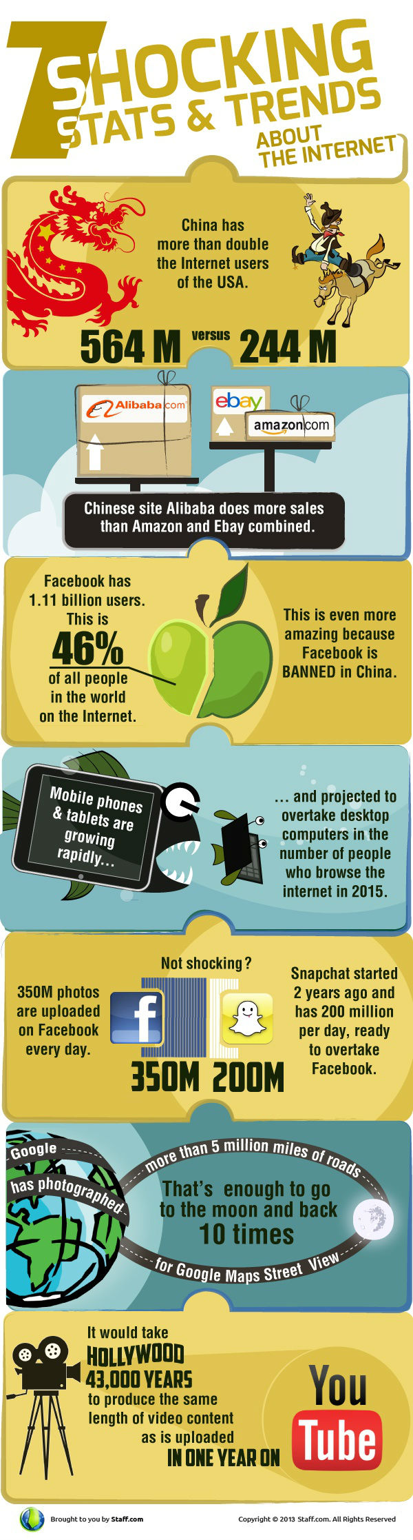 Shocking Stats and Trends of the Internet [Infographic]