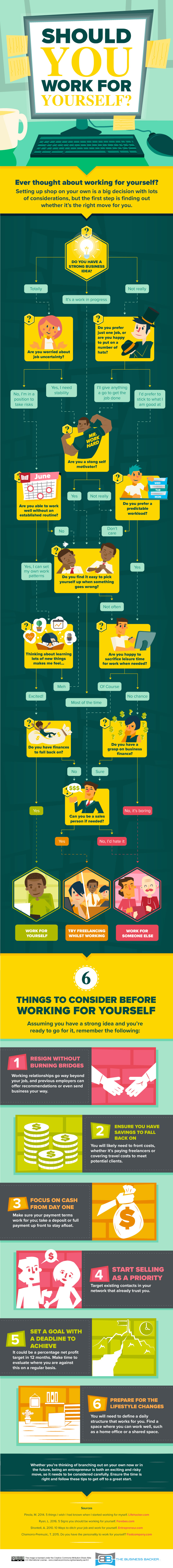 Should You Work For Yourself? [Infographic]