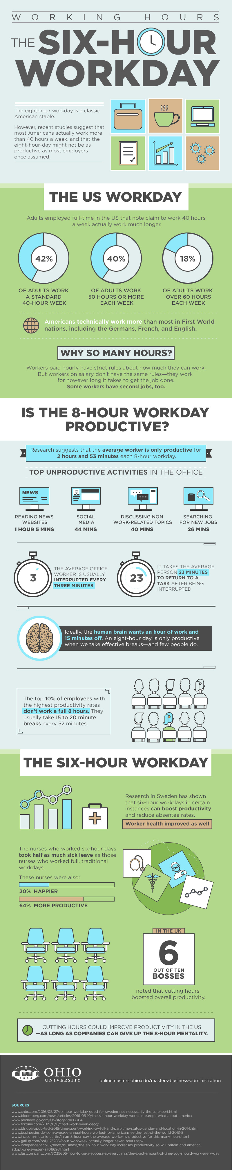 Six Hour Work Day [Infographic]
