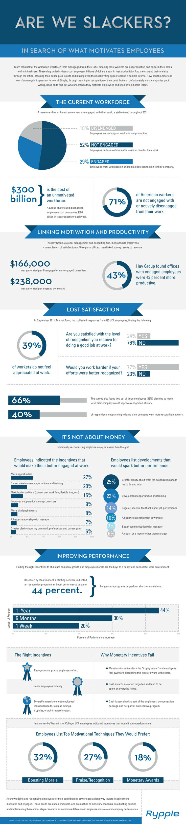In Search Of What Motivates Employees [Infographic]