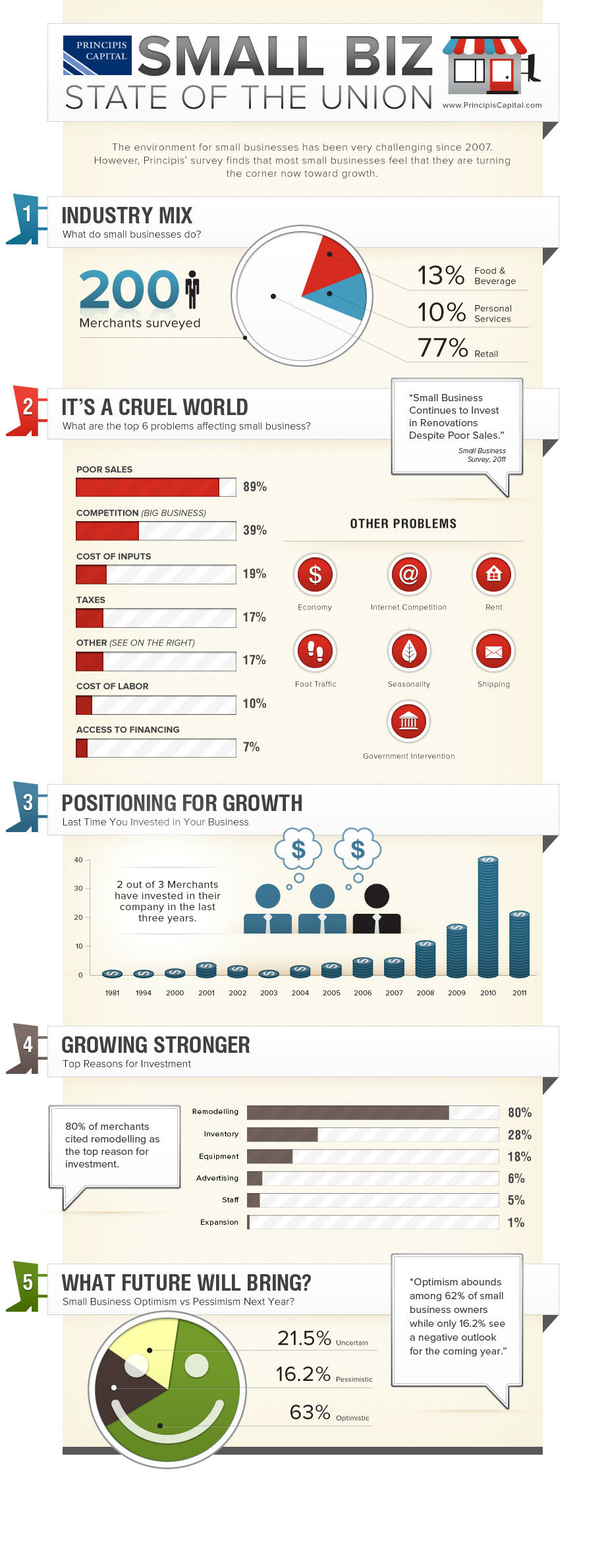 The State of Small Business 2013 [Infographic]