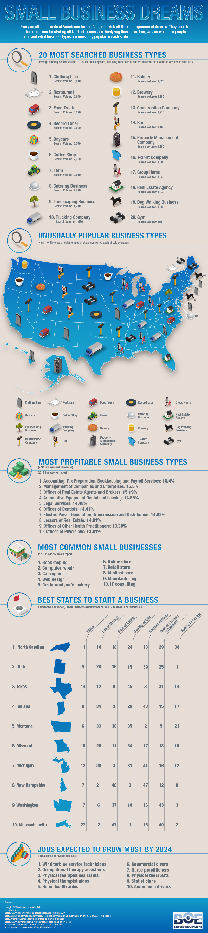 Small Business Dreams [Infographic]