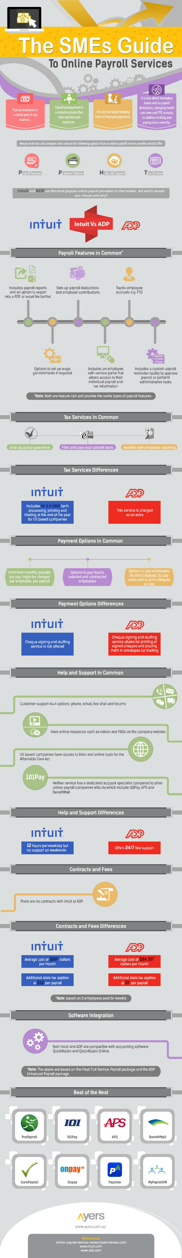 SMEs Guide To Online Payroll Providers [Infographic]