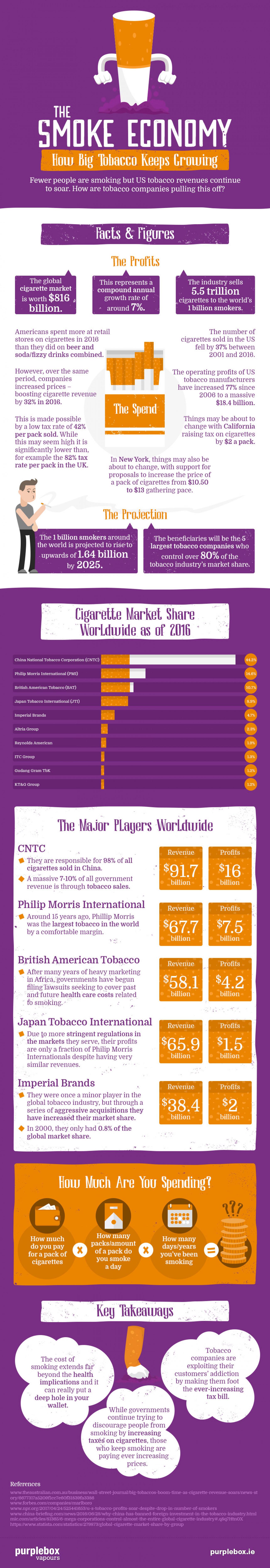 The Smoke Economy [Infographic]