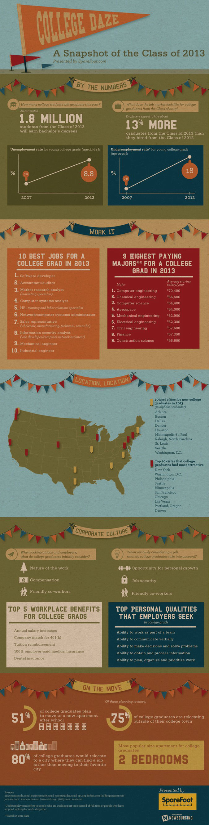 A Snapshot of the College Class of 2013 Infographic