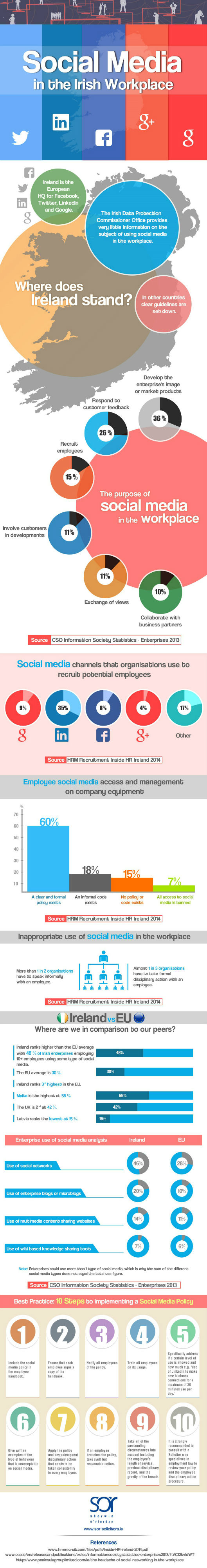 Social Media in the Irish Workplace [Infographic]