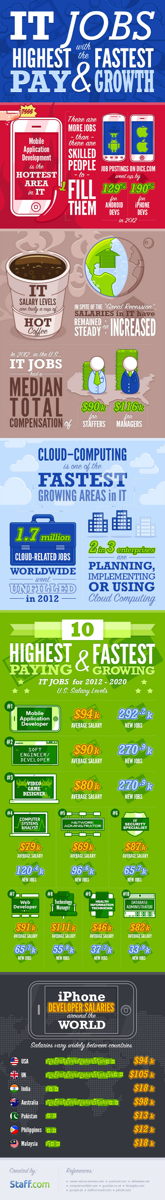 IT Jobs with the Highest Pay and Fastest Growth [Infographic]
