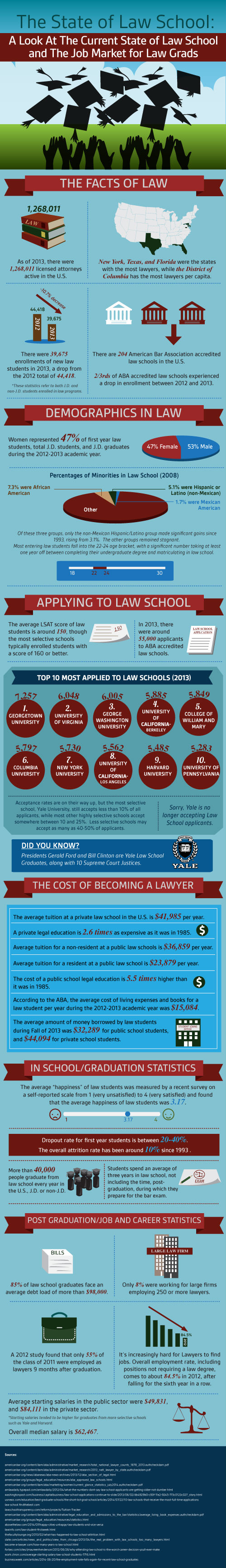 The State of Law School [Infographic]