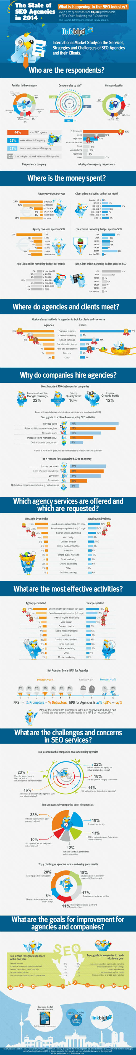 State of SEO Agencies 2014 [Infographic]